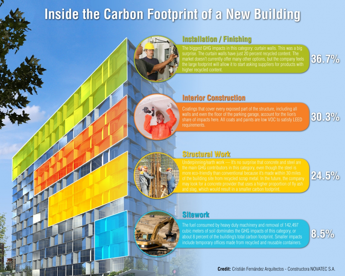 green-building-infographic-carbon-footpr