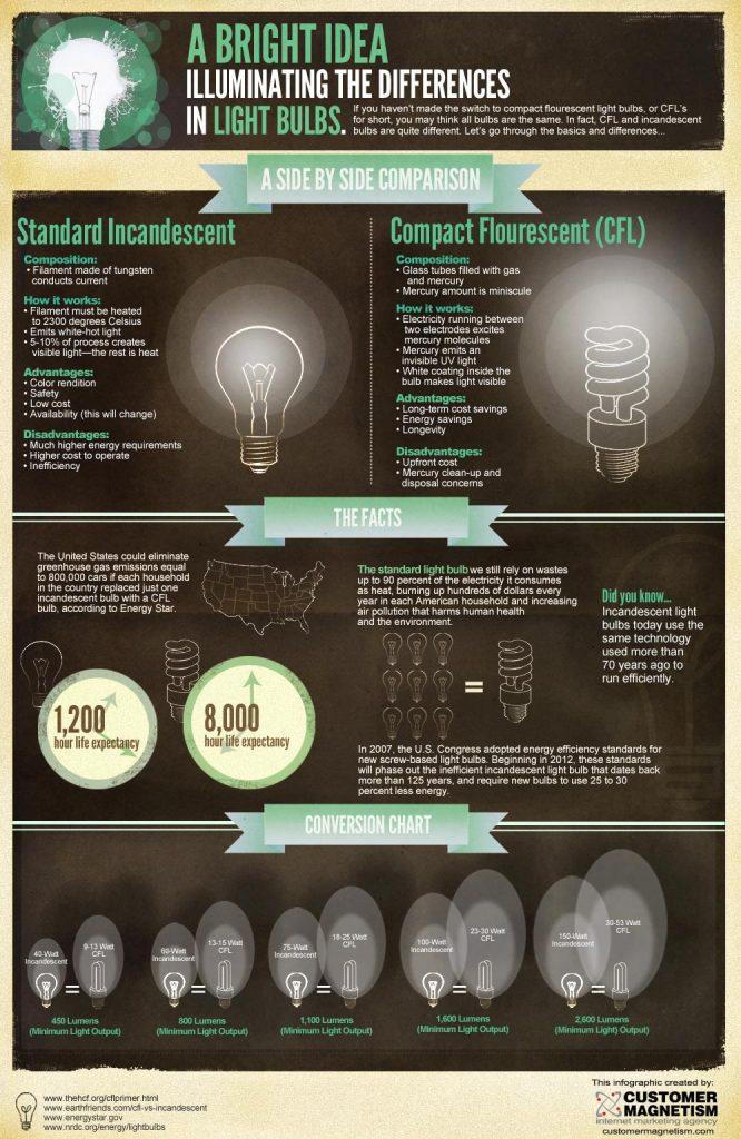 changing light bulbs saves energy