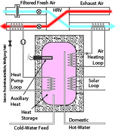 European heat pump provides heat-recovery ventilation in addition to heating, cooling, and water heating.