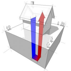 Heat pumps are a great heating and cooling option as long as we aren't building electrical  demand for dirty or uneconomical power.